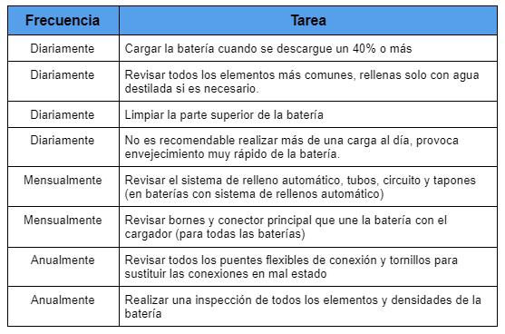 tabla-mantenimiento-basico-bateria-carretilla-elevadora
